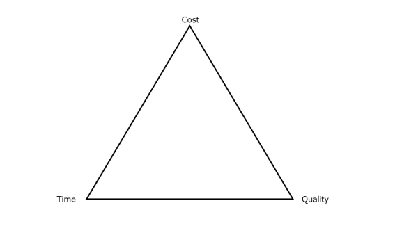 Time, Quality, Cost Triangle