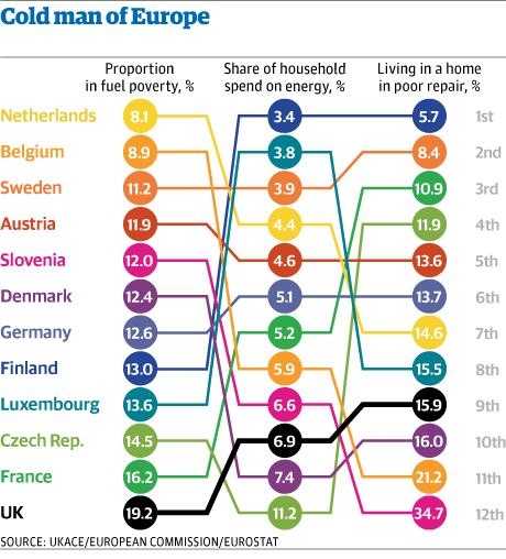Fuel Poverty Statistics